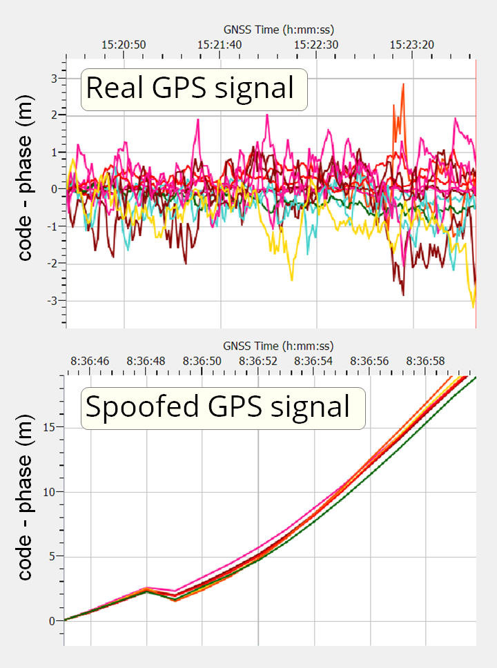 GPS spoofing septentrio code minus phase diverge