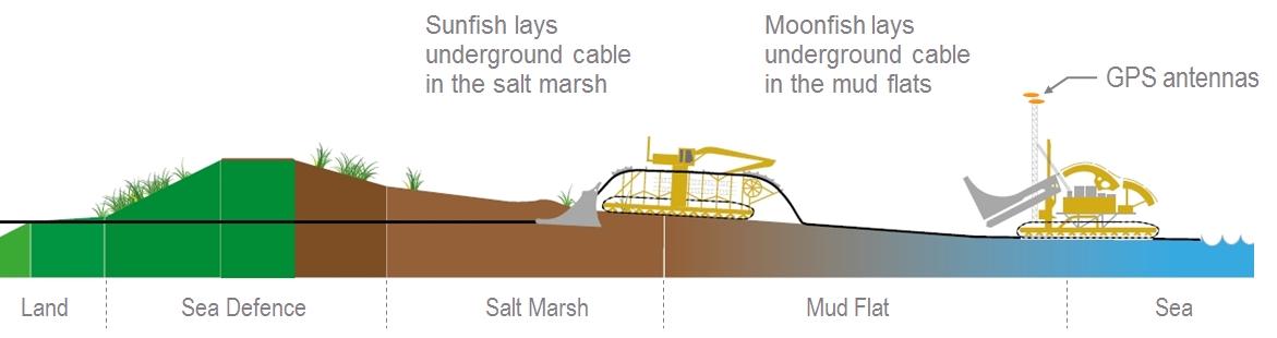 Insight_Septentrio_accurate_reliable_GNSS_GPS_BeiDou_GLONASS_Galileo_DEME_Dreding_International_Moonfish_Sunfish_Sarah_Inshite_AsteRx