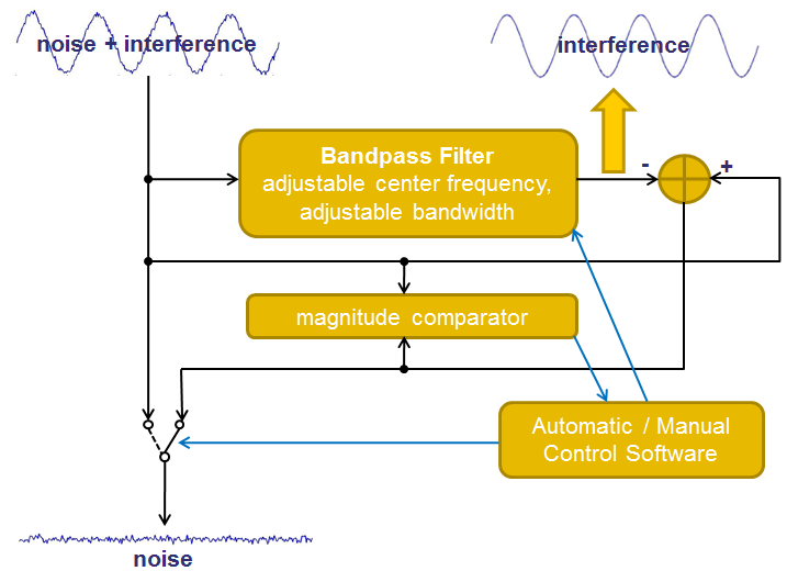 Sepetentrio_Accurate_reliable_GNSS_positioning_Insight_PolaRx5_Interference_AIM+_advanced_interference_mitigation_radio