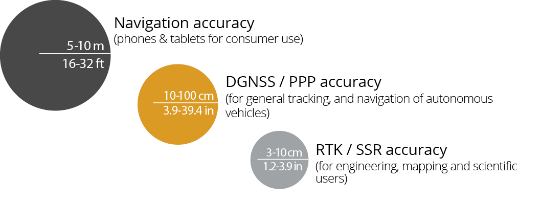 GNSS Accuracy Grades