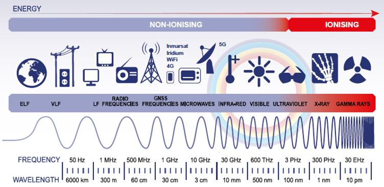 radiofrequency_spectrum_jamming_gnss_signals