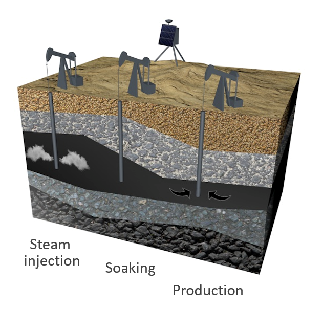 Septentrio GNSS subsidence steam injection
