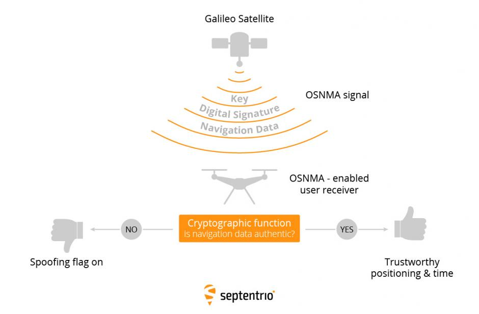 Septentrio-Galileo-OSNMA-GNSS-signals-authentication