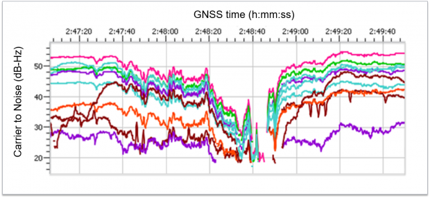 Insight - GNSS jamming and road tolling