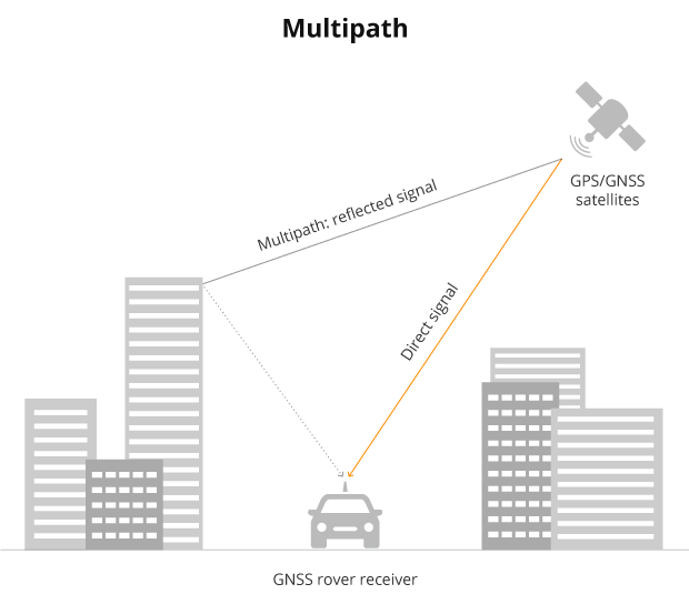 Multipath-illustration-Septentrio