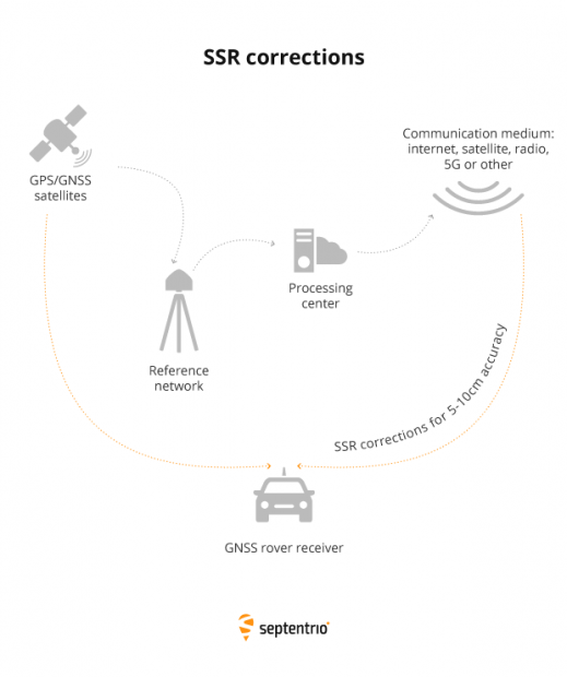 PPP-RTK-or-SSR-GNSS-Corrections-by-Septentrio