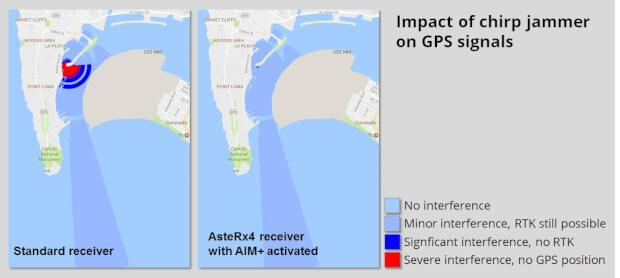 Impact of a 10 mW chirp jammer on GPS positioning in San Diego Bay with and without AIM+ interference mitigation