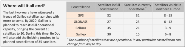 Number-satellites-operational-by-constellation