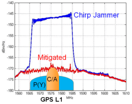 Spectrum analyzer showing a GPS L1 signal contaminated with a chirp jammer signal both before (blue) and after (red) activation of WIMU (Wideband Interference Mitigation)
